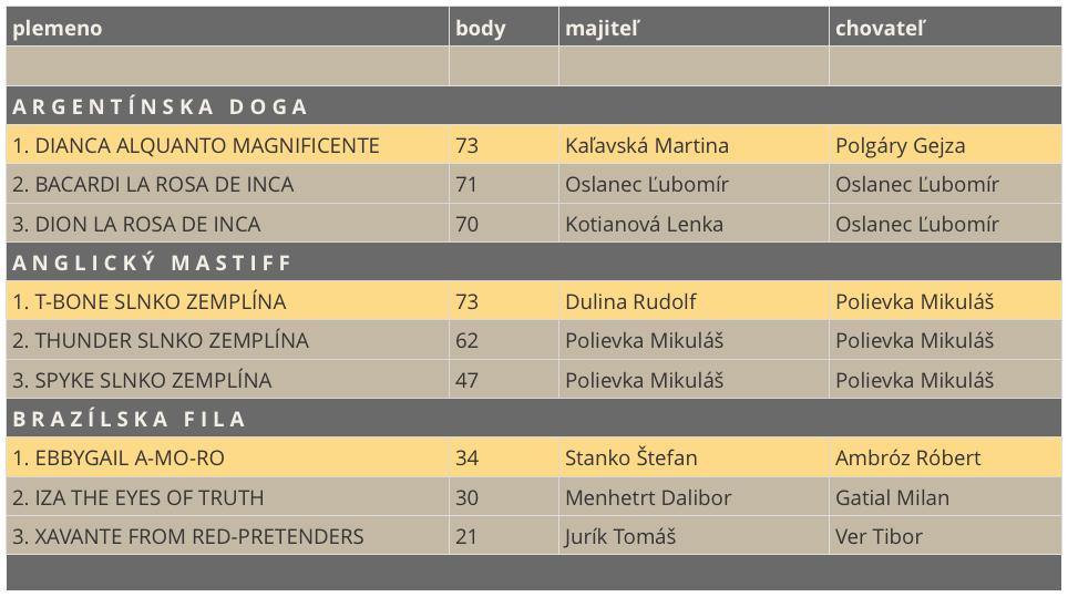 TOP moloss 2015 výsledky