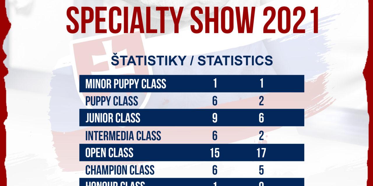 Štatistiky Špeciálnej výstavy